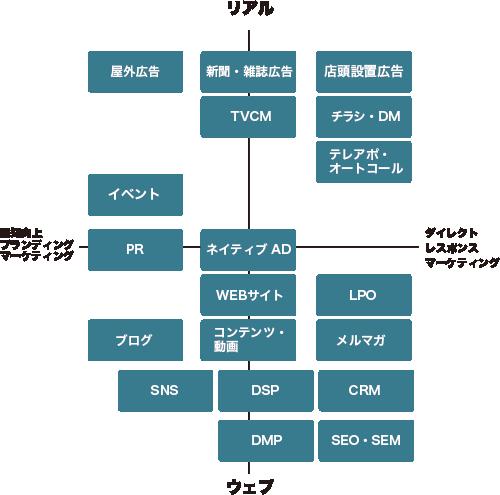 ターゲットユーザーモチベーションによる集客施策の図