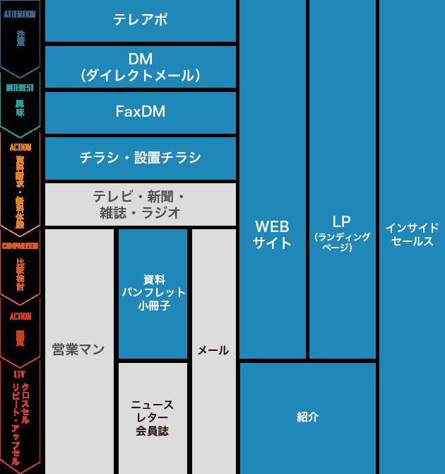 オフラインマーケティングのマインドフローの図