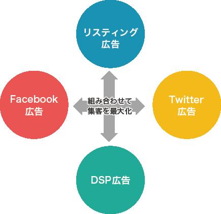 WEB広告媒体を組み合わせて集客を最大化