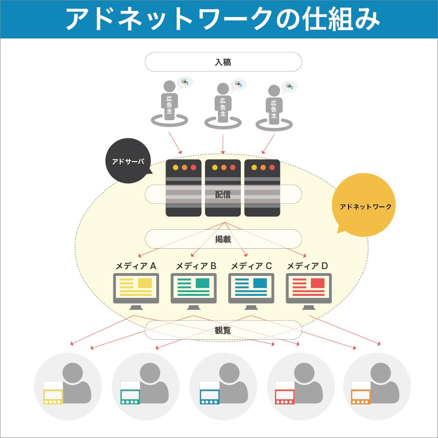 アドネットワークの仕組みの図
