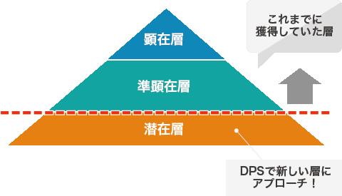 ユーザー層のピラミッド図