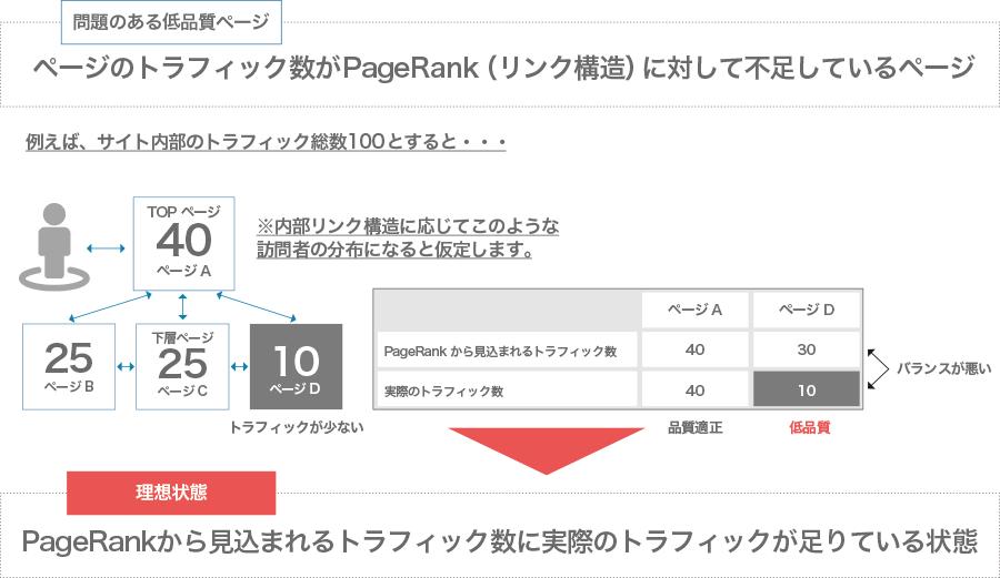 低品質ページと理想のページの違い