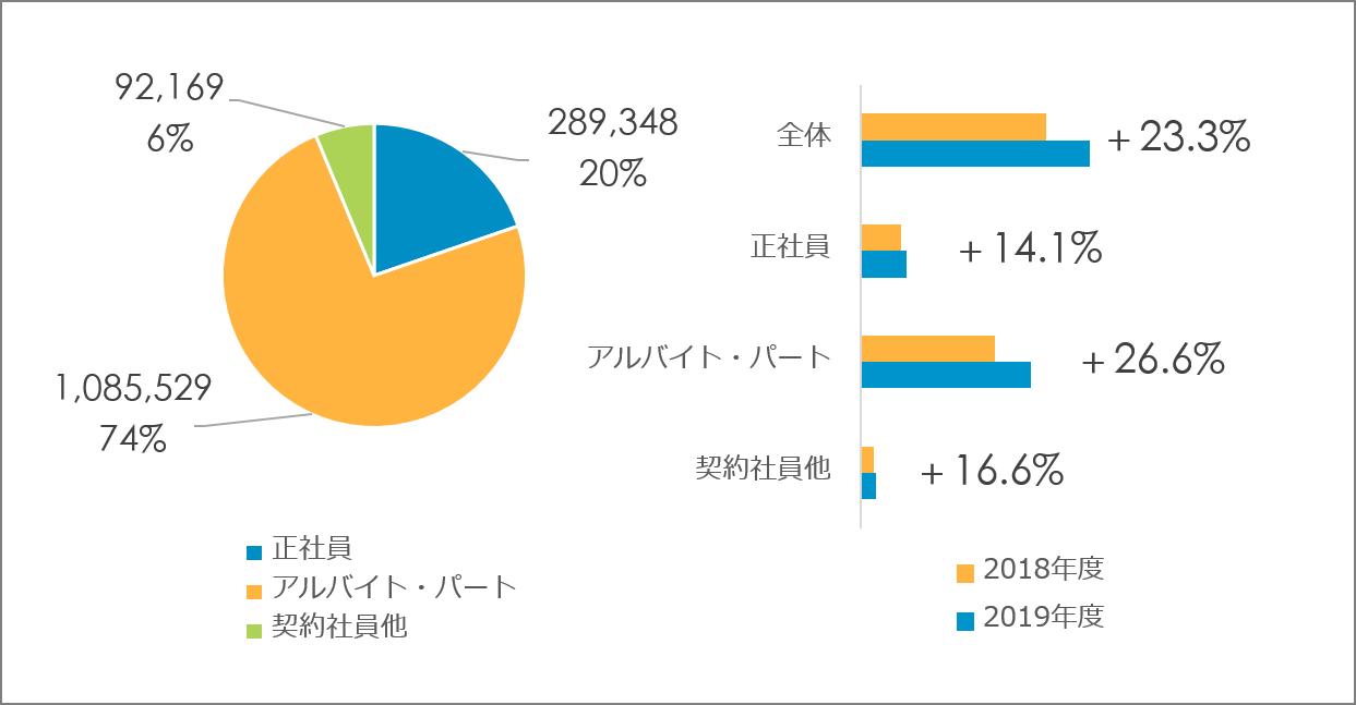 求人媒体に出稿する企業数が増加